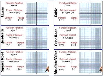 Families of Functions - (& other graphs of functions)
