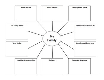 Family Cultural Map