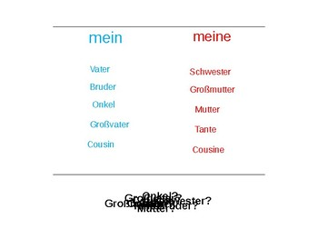 "Family / Expressing ""my"" in German"