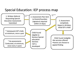 Family Friendly IEP flow chart