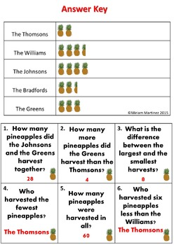 Family Harvests. Fun with Pictographs