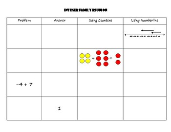 Family Reunion - Modeling and solving Addition and Subtraction of Integers