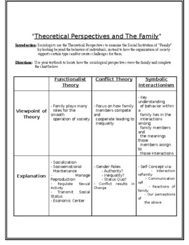 Family Social Institution Theoretical Perspectives Activity