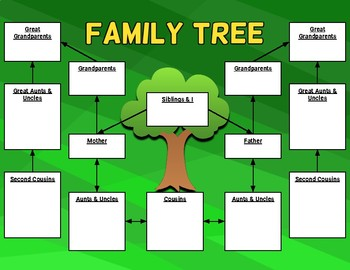 family tree graphic organizer template editable in google slides