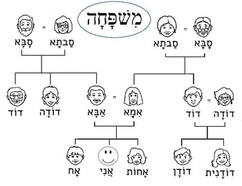 Family Tree - Hebrew Resource