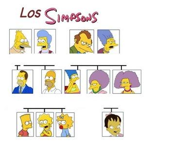 Family Tree Vocabulary Simpson Family Tree
