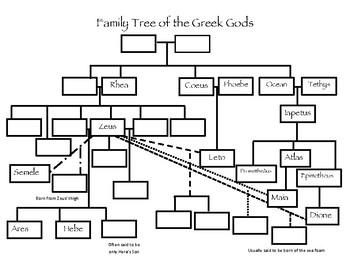 Family Tree of the Greek Gods Worksheet