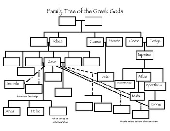 Odyssey Unit: Family Tree of the Greek Gods Worksheet
