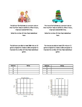 Family Vacation- Charting and graphing unit rate
