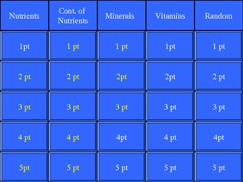 Family and Consumer Sciences: Jeopardy Game on the Essential Nutrients