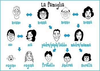 Family flash card: La famiglia (Italian) A1