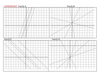 Family of Lines:  Graphing Linear Equations in Slope Intercept Form