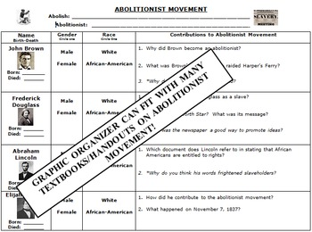Famous Abolitionists - Close Reading and Reflection Activity