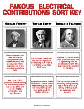 Famous Electrical Contributions Sorting Activity