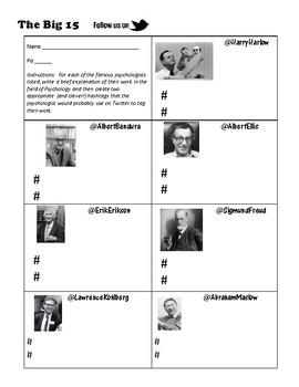 Famous Psychologists Twitter Activity