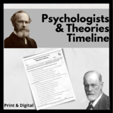 Famous Psychologists and Theories Timeline Project
