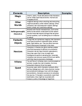 Fantasy Elements Graphic Organizer