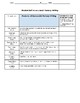 Fantasy Writing Rubric & Student Self Assessment Common Core Grade 5