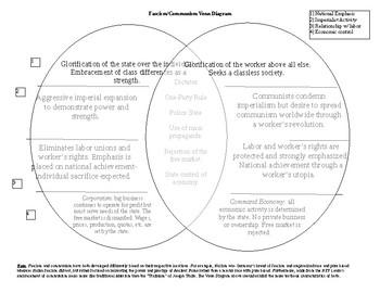 Fascism/Communism Comparative Venn Diagram