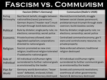Fascism vs. Communism Compare & Contrast (Animated PowerPoint and Chart)