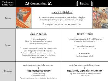 Fascism vs Communism Graphic Organizer
