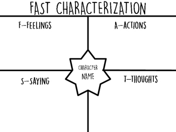 Fast Characterization