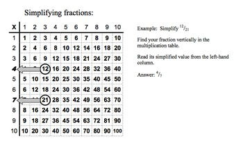 Fast Facts and Fractions
