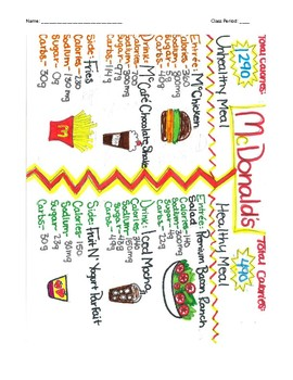 Fast Food Comparison Project