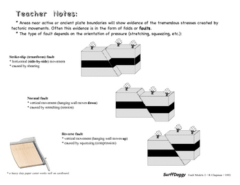 Fault Models SURFFDOGGY