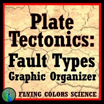 Types Of Faults Worksheet Teaching Resources Teachers Pay Teachers