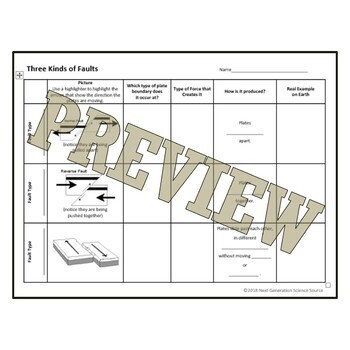 Fault Type Graphic Organizer Worksheet - Middle School NGSS MS-ESS2-1 MS-ESS2-2