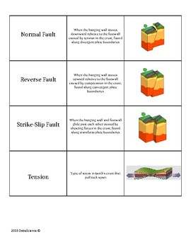 Faults and Seismic Waves Vocabulary Match Cards