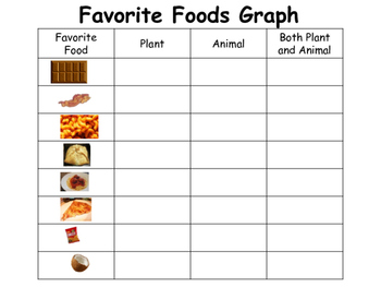 Favorite Foods Graph
