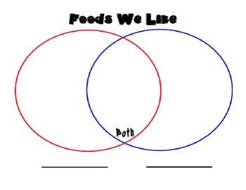 Favorite Foods Venn Diagram
