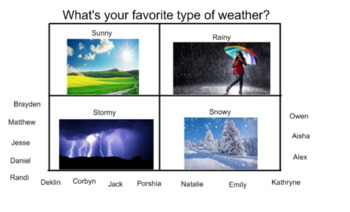 Favorite Weather Graph