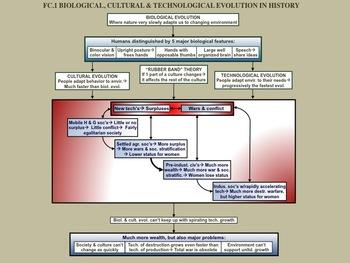 FC.001 Biological, cultural, and Technological Evolution