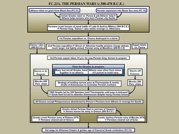 FC.023A Persian Wars slide show