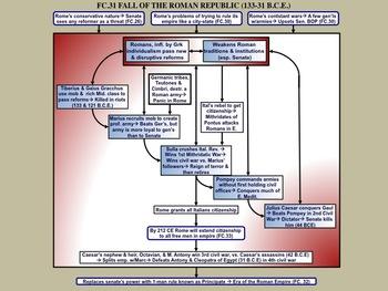 FC.031 The Fall of the Roman Republic (133-31 B.C.E.)