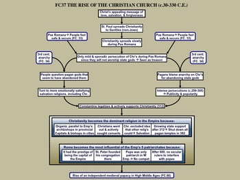 FC.037 The Rise of the Christian Church to 312 C.E.