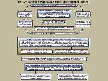 FC.046A The Sunni Shi'ite split in Islam