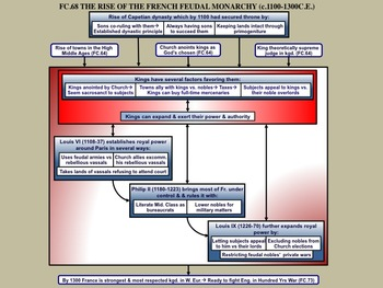 FC.068 The Rise of the French Feudal Monarchy (c.1000-1300)