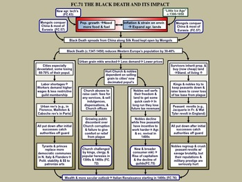 FC.071 & FC.071A The Later Middle Ages and the Black Death