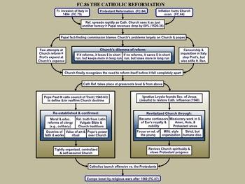 FC.086 The Catholic Reformation
