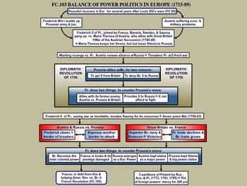 FC.103 Balance of Power Politics (1715-89)