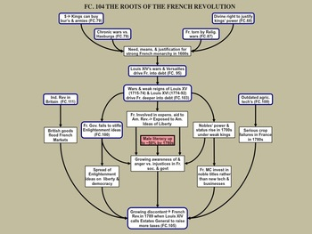 FC.104 The Roots of the French Revolution