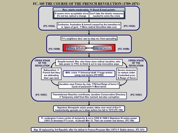 FC.105 An overview of the French Revolution (1789-1871)