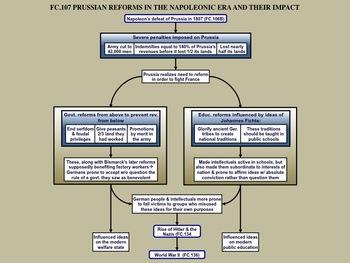 FC.107 Prussian Reforms in the Napoleonic era