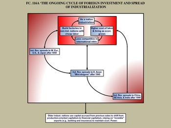 FC.116 The Spread of industrialization beyond Britain