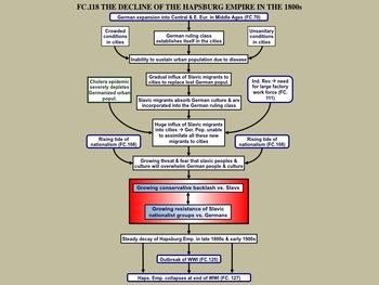 FC.118 & FC.119 Rising Nationalism and Hapsburg Decline (1848-1914)