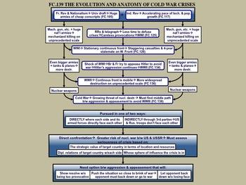 FC.139 Analyzing Cold War Crises (1948-89)